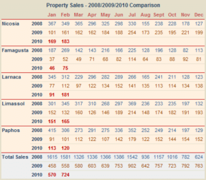 cyprus-property-sales-numbers--02-2010